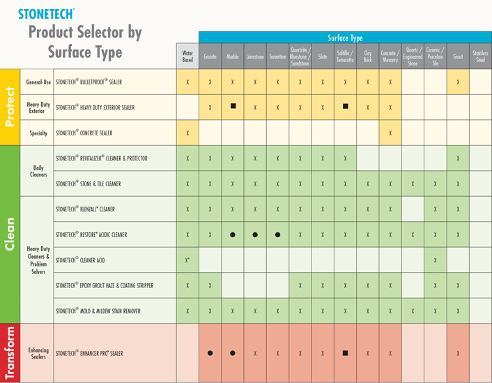 STONETECH Product Selector Chart by Surface Type