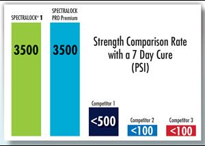 SPECTRALOCK 1 Strength Comparison Rate Chart